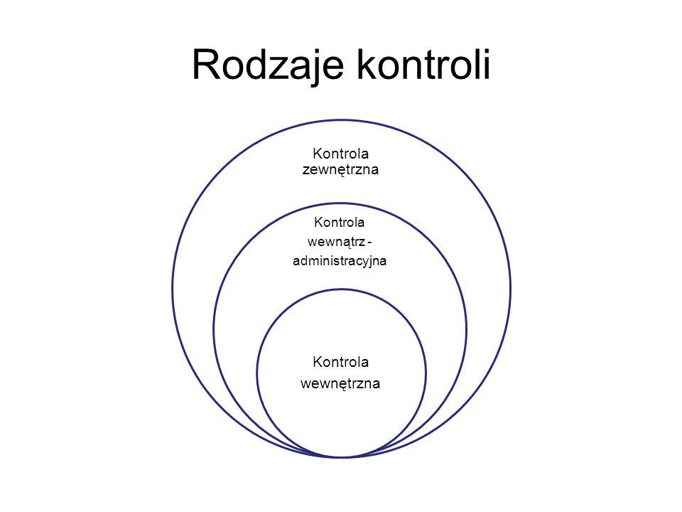 Rodzaje kontroli Kontrola wewnątrz - administracyjna
