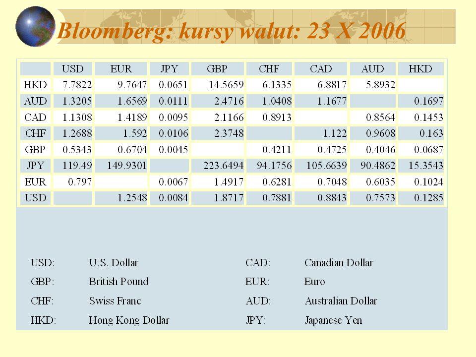 Bloomberg: kursy walut: 23 X 2006