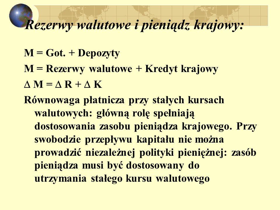 Rezerwy walutowe i pieniądz krajowy:
