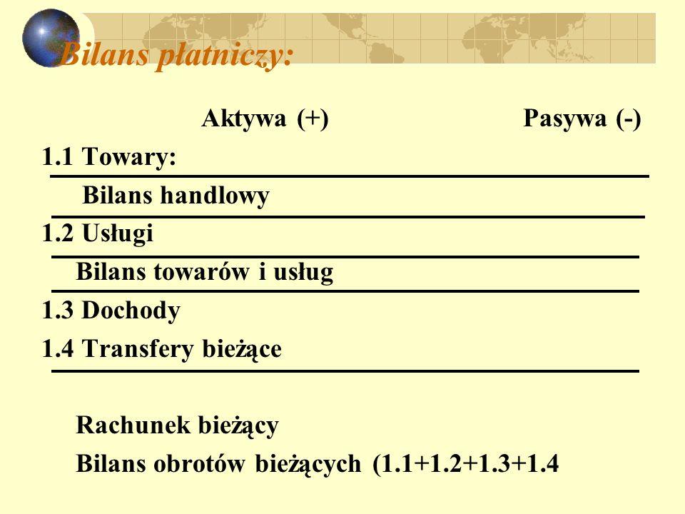 Bilans płatniczy: Aktywa (+) Pasywa (-) 1.1 Towary: Bilans handlowy