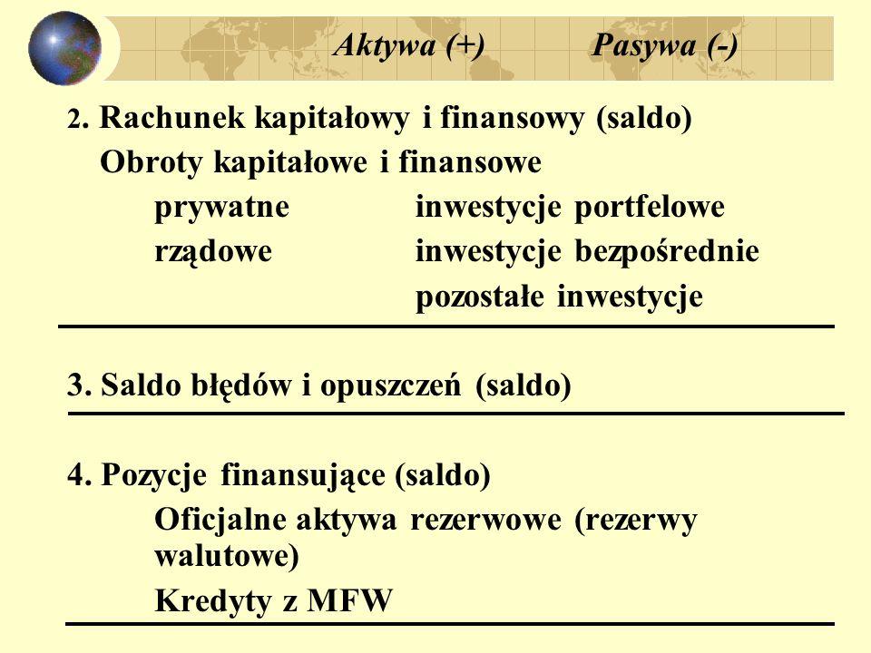 Obroty kapitałowe i finansowe prywatne inwestycje portfelowe
