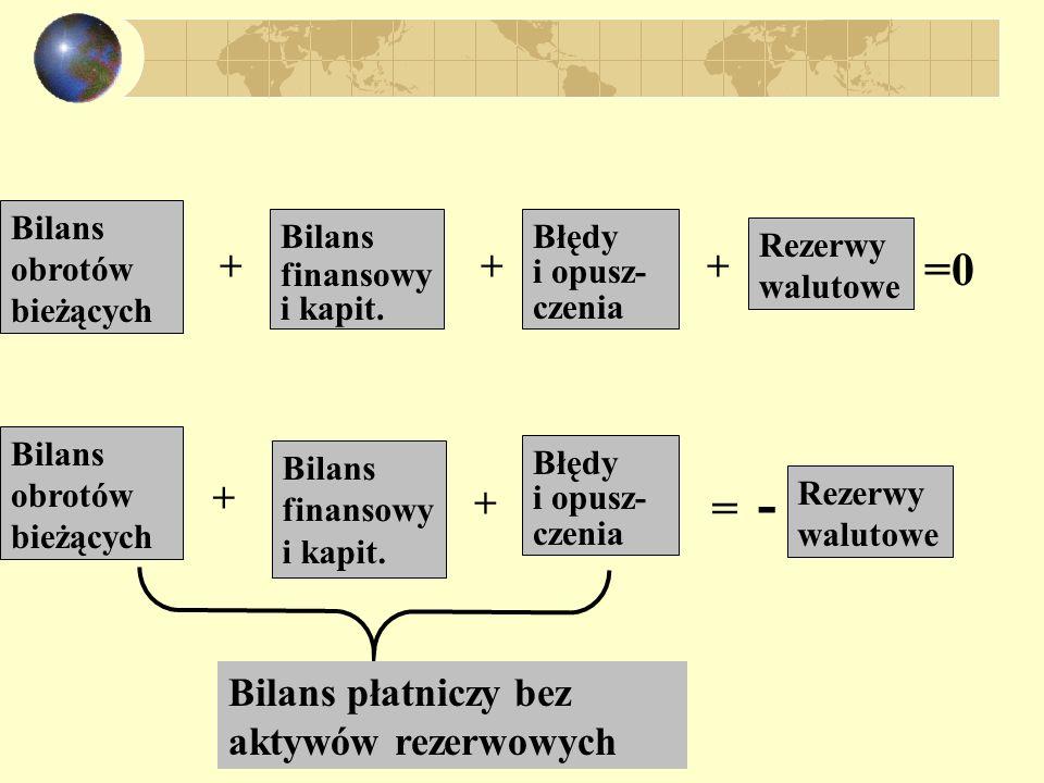 - =0 = + + + + + Bilans płatniczy bez aktywów rezerwowych Bilans
