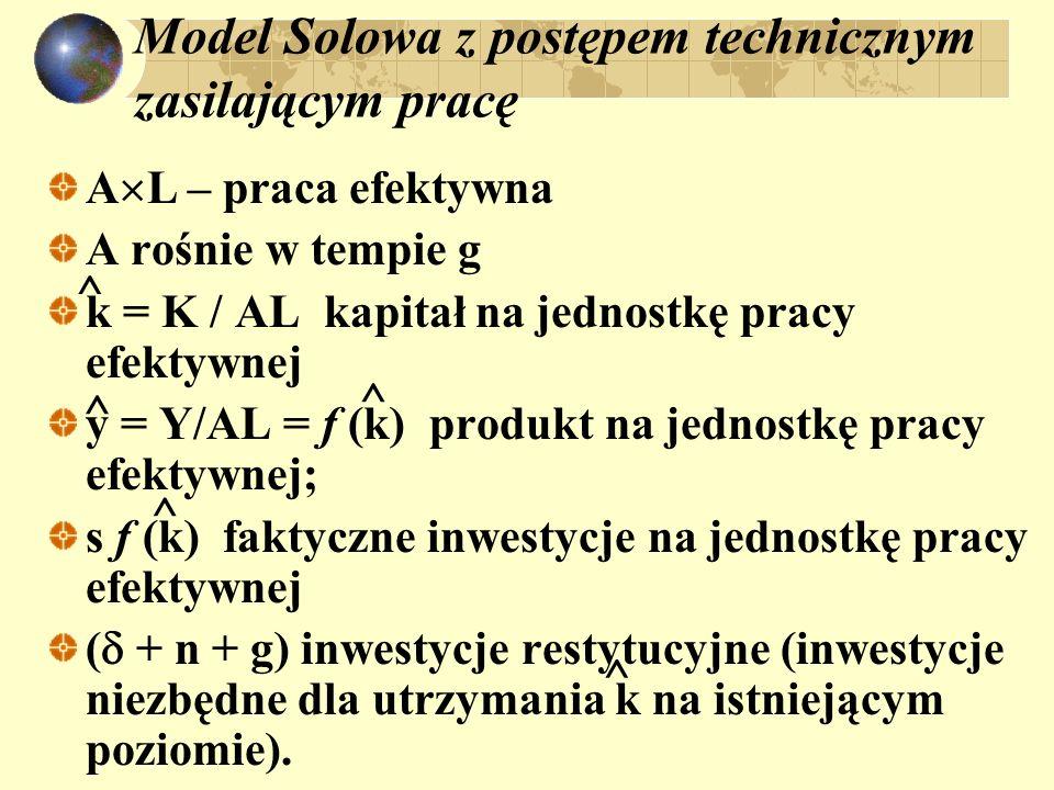 Model Solowa z postępem technicznym zasilającym pracę