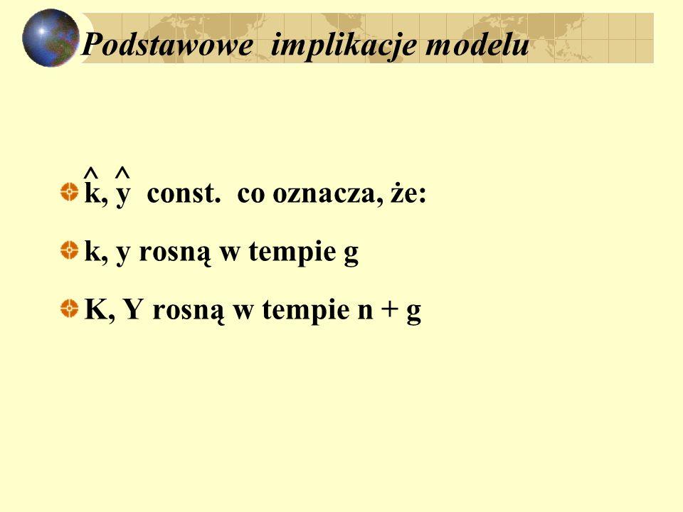 Podstawowe implikacje modelu