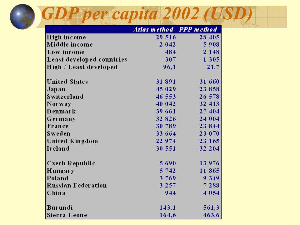 GDP per capita 2002 (USD)