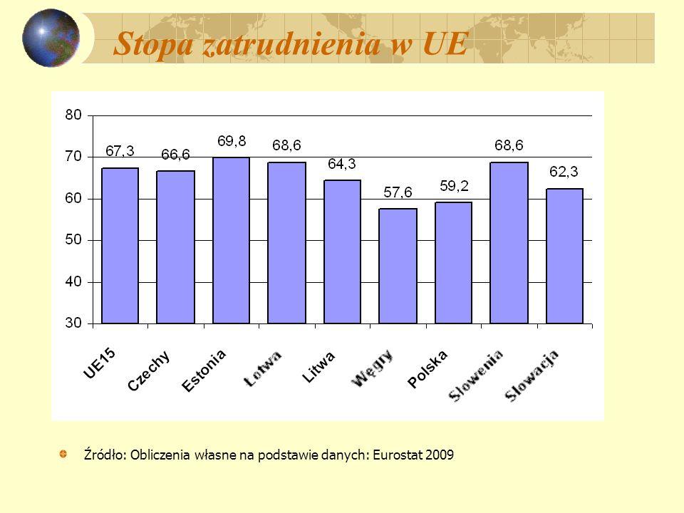 Stopa zatrudnienia w UE