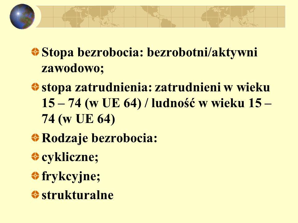 Stopa bezrobocia: bezrobotni/aktywni zawodowo;