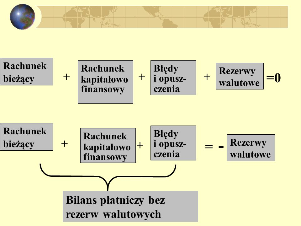 - =0 = + + + + + Bilans płatniczy bez rezerw walutowych Rachunek