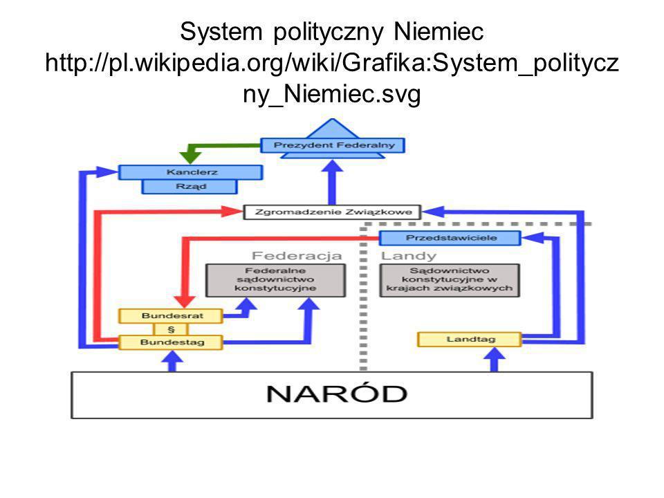 System polityczny Niemiec http://pl. wikipedia