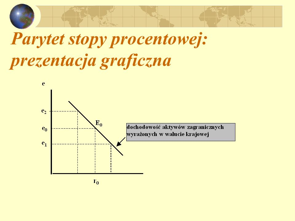 Parytet stopy procentowej: prezentacja graficzna