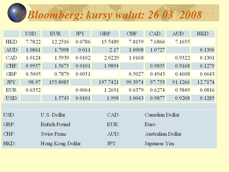 Bloomberg: kursy walut: 26 03 2008