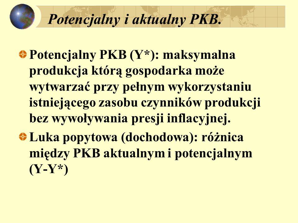 Potencjalny i aktualny PKB.