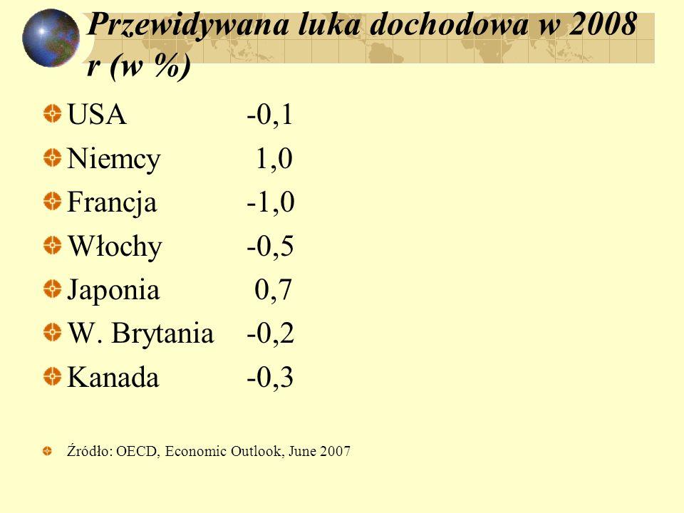 Przewidywana luka dochodowa w 2008 r (w %)