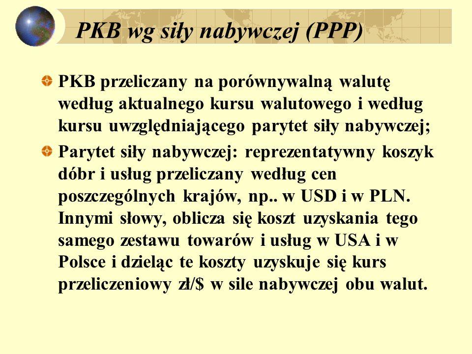 PKB wg siły nabywczej (PPP)