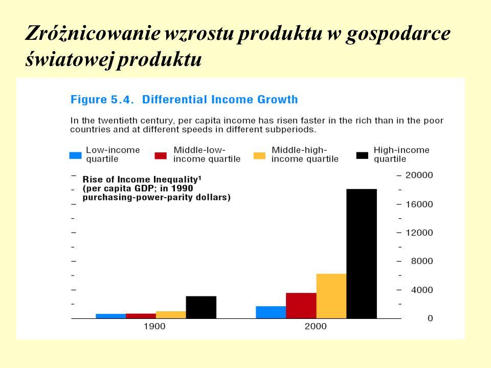 Zróżnicowanie wzrostu produktu w gospodarce światowej produktu