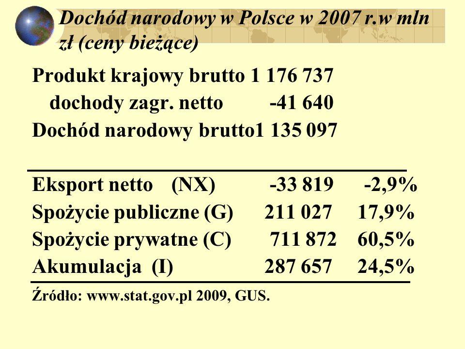 Dochód narodowy w Polsce w 2007 r.w mln zł (ceny bieżące)