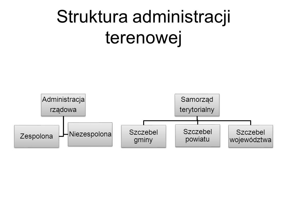 Struktura administracji terenowej