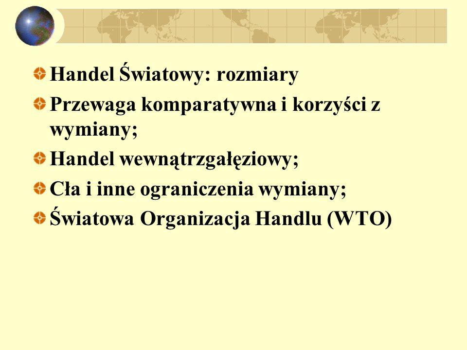 Handel Światowy: rozmiary