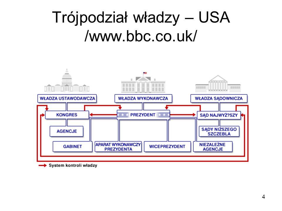 Trójpodział władzy – USA /www.bbc.co.uk/