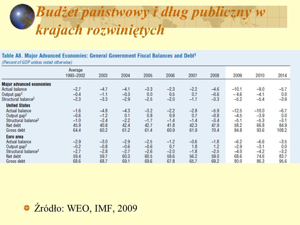 Budżet państwowy i dług publiczny w krajach rozwiniętych