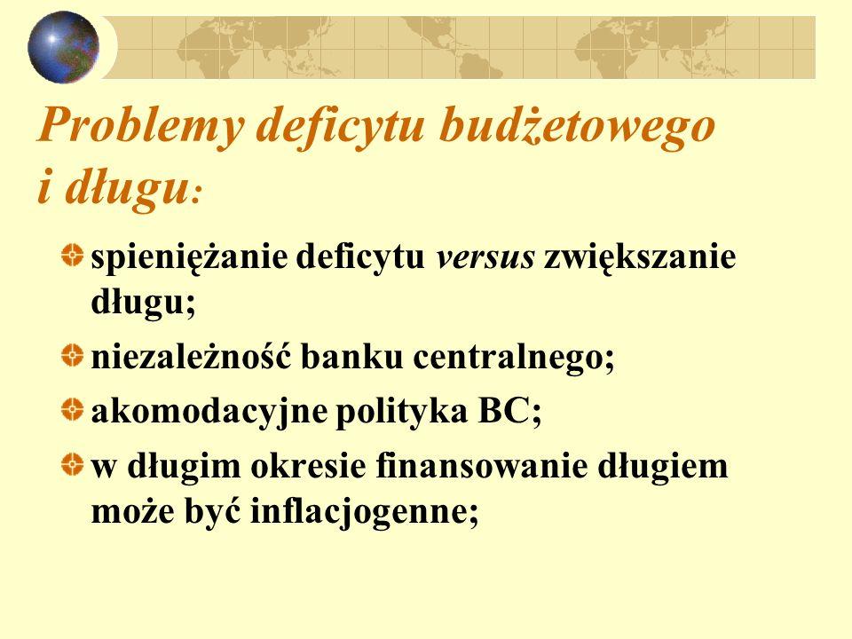 Problemy deficytu budżetowego i długu: