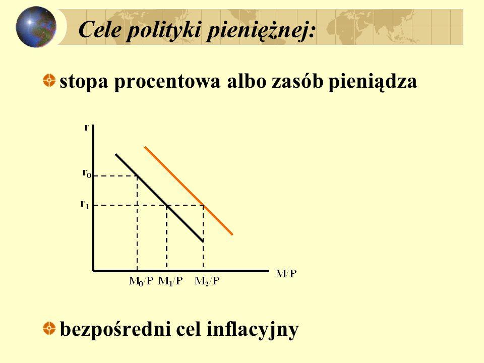 Cele polityki pieniężnej: