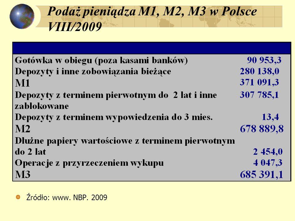 Podaż pieniądza M1, M2, M3 w Polsce VIII/2009