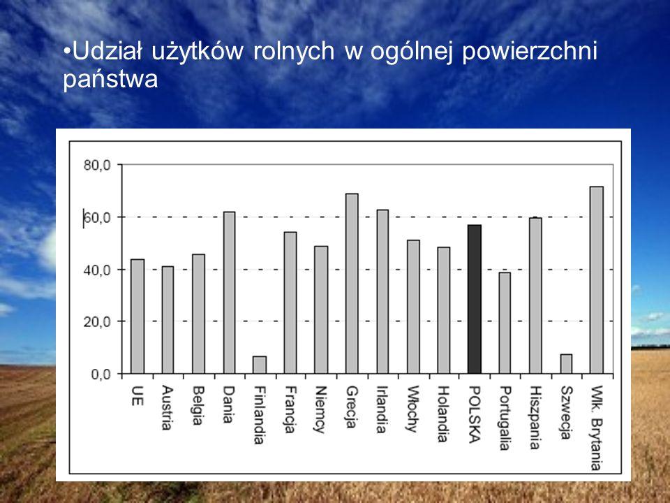 Udział użytków rolnych w ogólnej powierzchni państwa