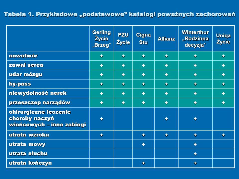 """Tabela 1. Przykładowe """"podstawowe katalogi poważnych zachorowań"""