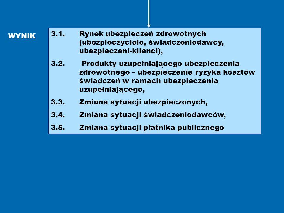3. 1. Rynek ubezpieczeń zdrowotnych