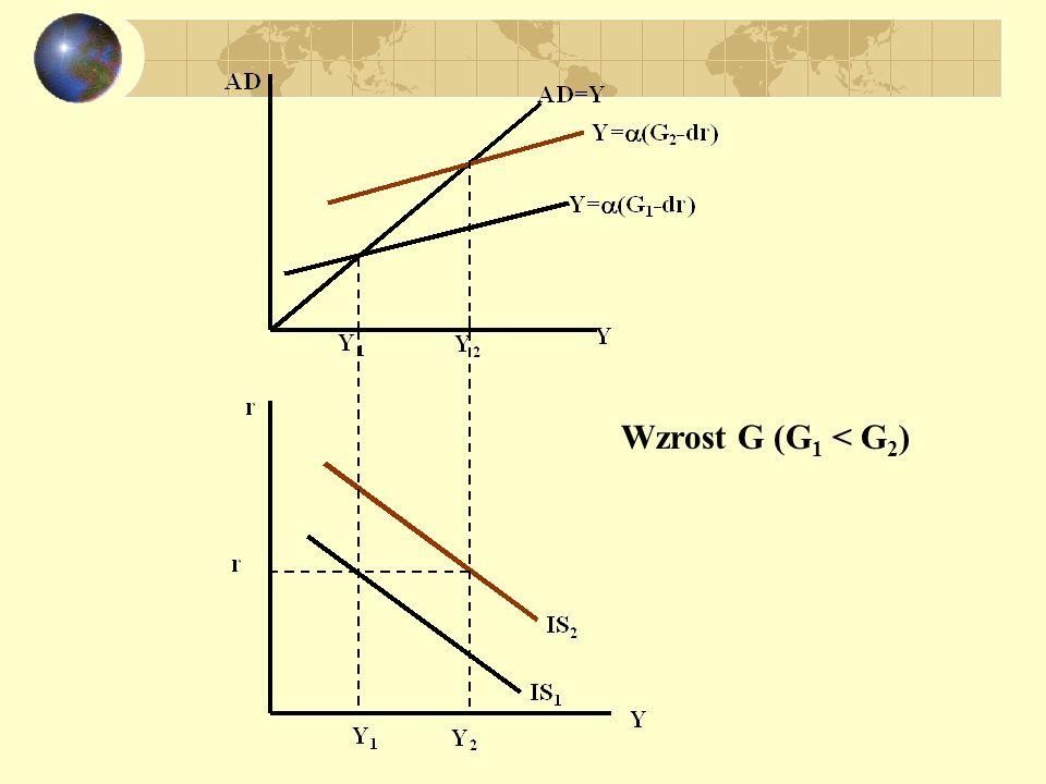 Wzrost G (G1 < G2)