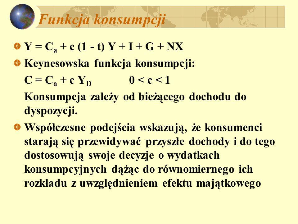 Funkcja konsumpcji Y = Ca + c (1 - t) Y + I + G + NX