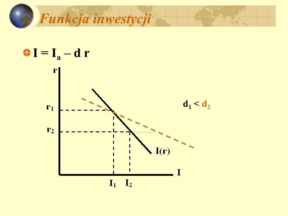 Funkcja inwestycji I = Ia – d r d1 < d2