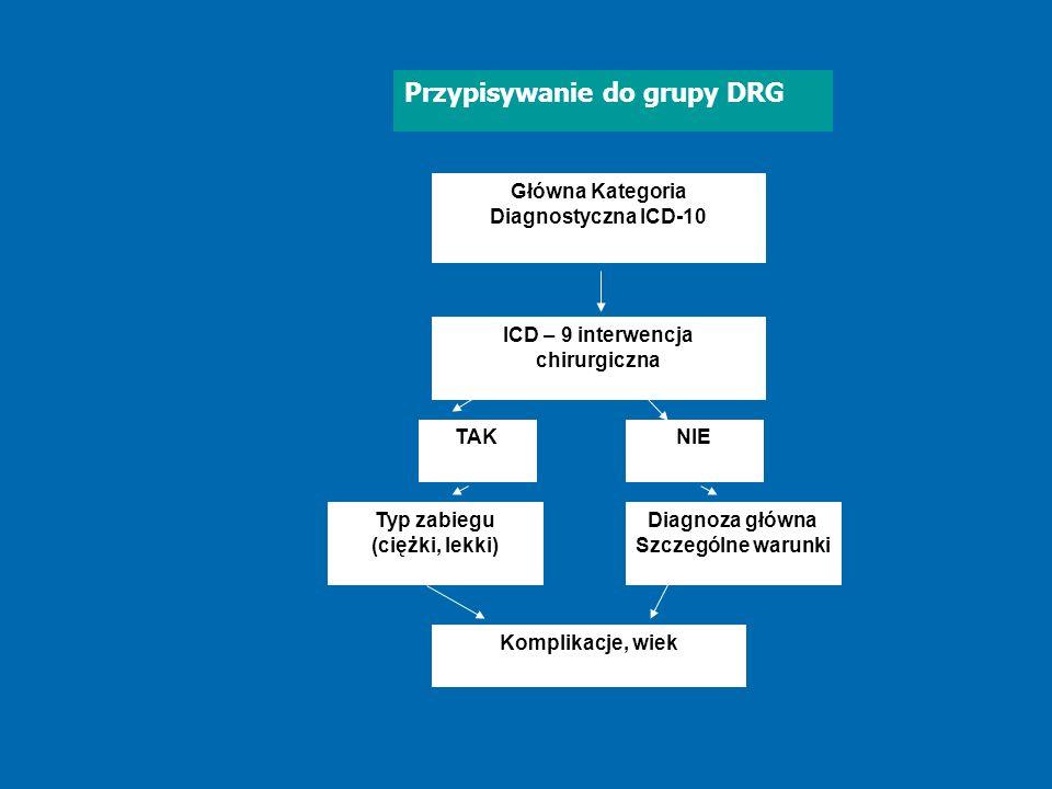 Główna Kategoria Diagnostyczna ICD-10 ICD – 9 interwencja chirurgiczna