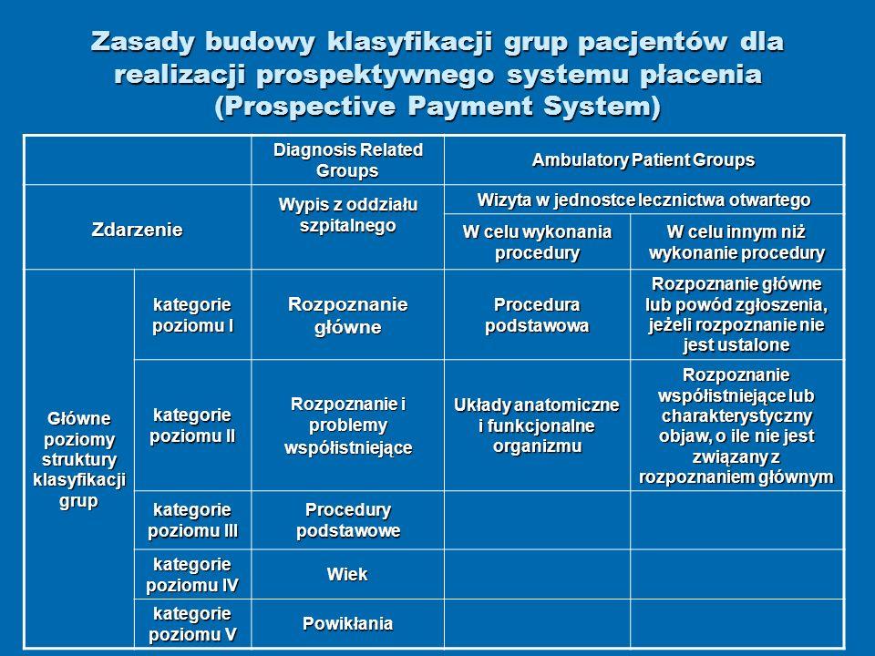 Zasady budowy klasyfikacji grup pacjentów dla realizacji prospektywnego systemu płacenia (Prospective Payment System)