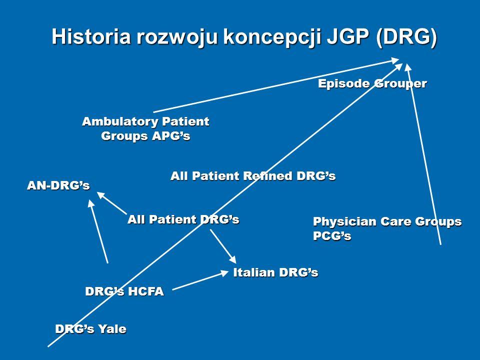 Historia rozwoju koncepcji JGP (DRG)