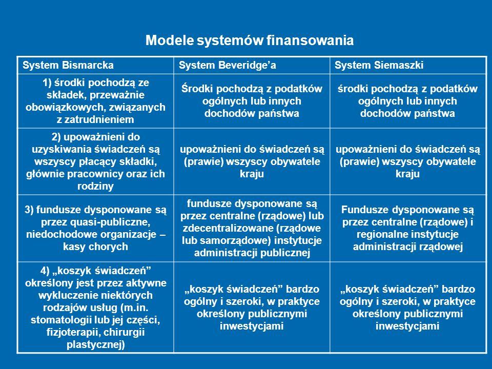 Modele systemów finansowania