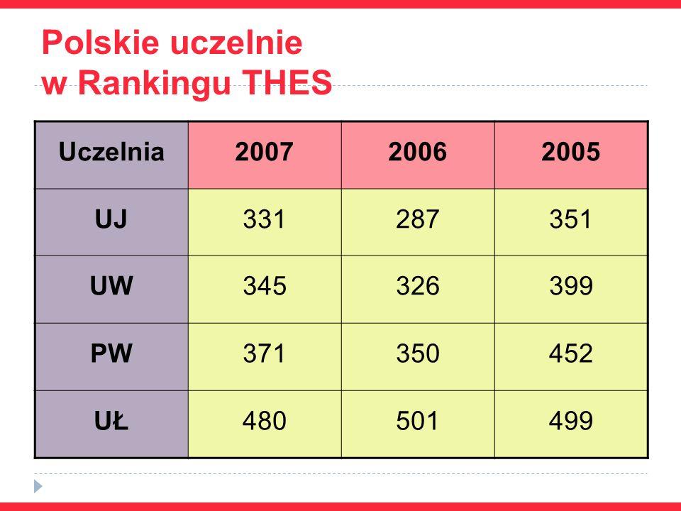 Polskie uczelnie w Rankingu THES