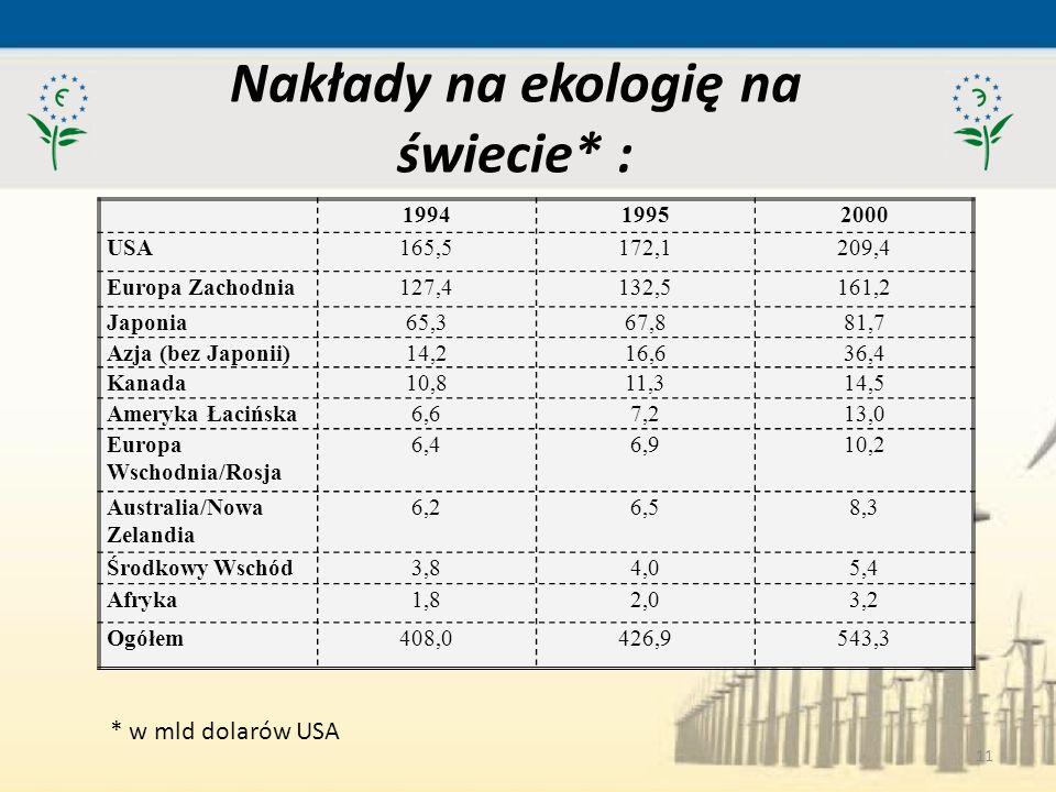 Nakłady na ekologię na świecie* :