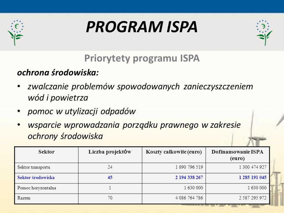 PROGRAM ISPA Priorytety programu ISPA ochrona środowiska: