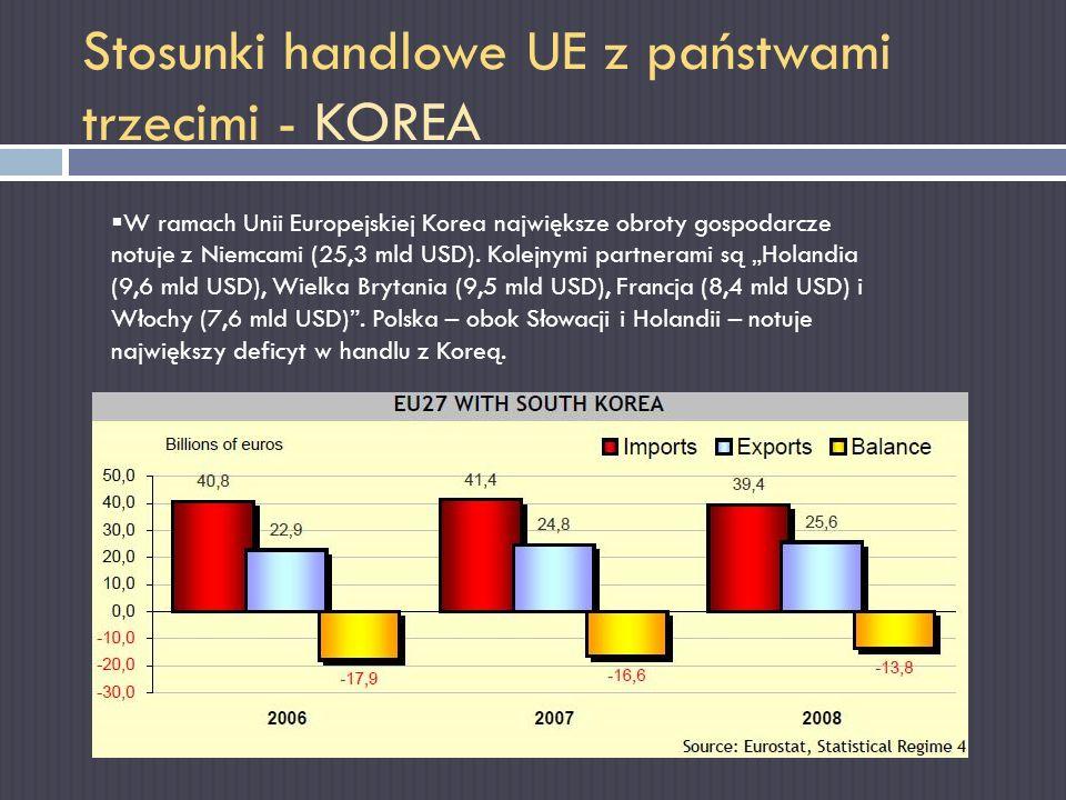 Stosunki handlowe UE z państwami trzecimi - KOREA