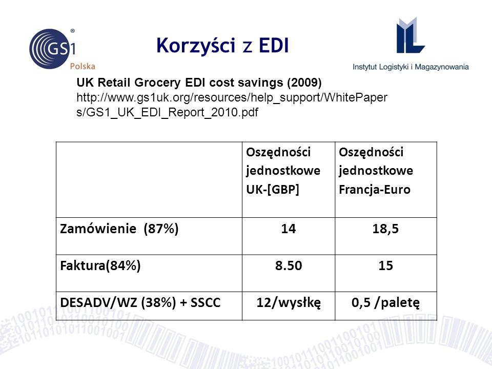 Korzyści z EDI Zamówienie (87%) 14 18,5 Faktura(84%) 8.50 15