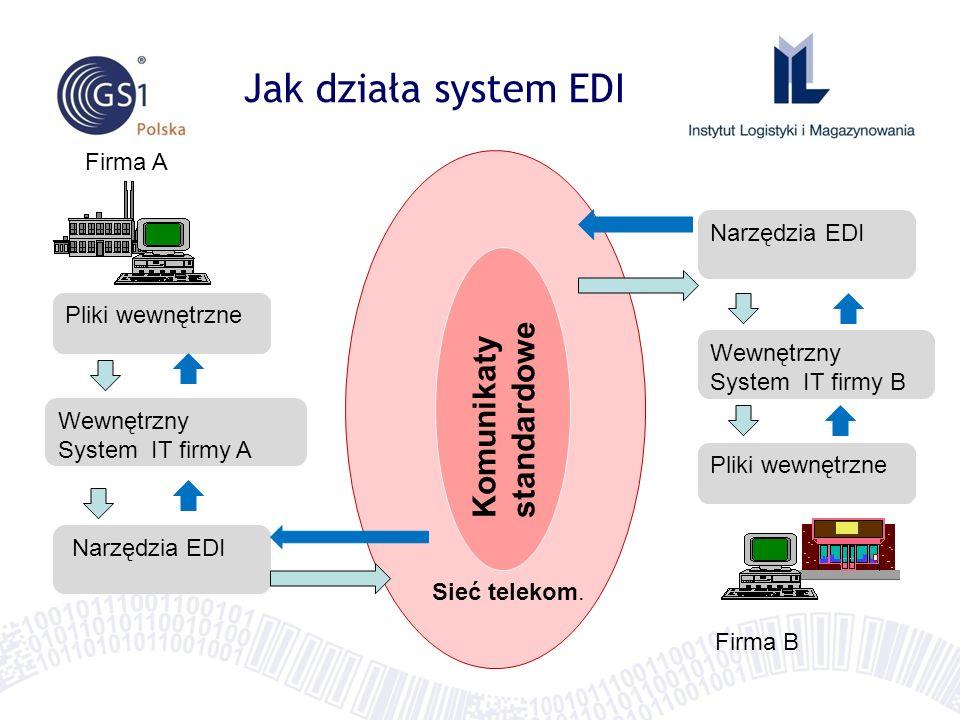 Jak działa system EDI Komunikaty standardowe Firma A Narzędzia EDI