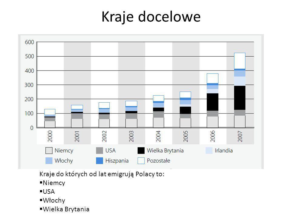Kraje docelowe Kraje do których od lat emigrują Polacy to: Niemcy USA