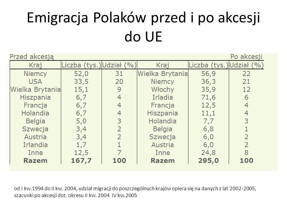 Emigracja Polaków przed i po akcesji do UE