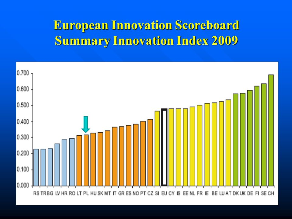 European Innovation Scoreboard Summary Innovation Index 2009
