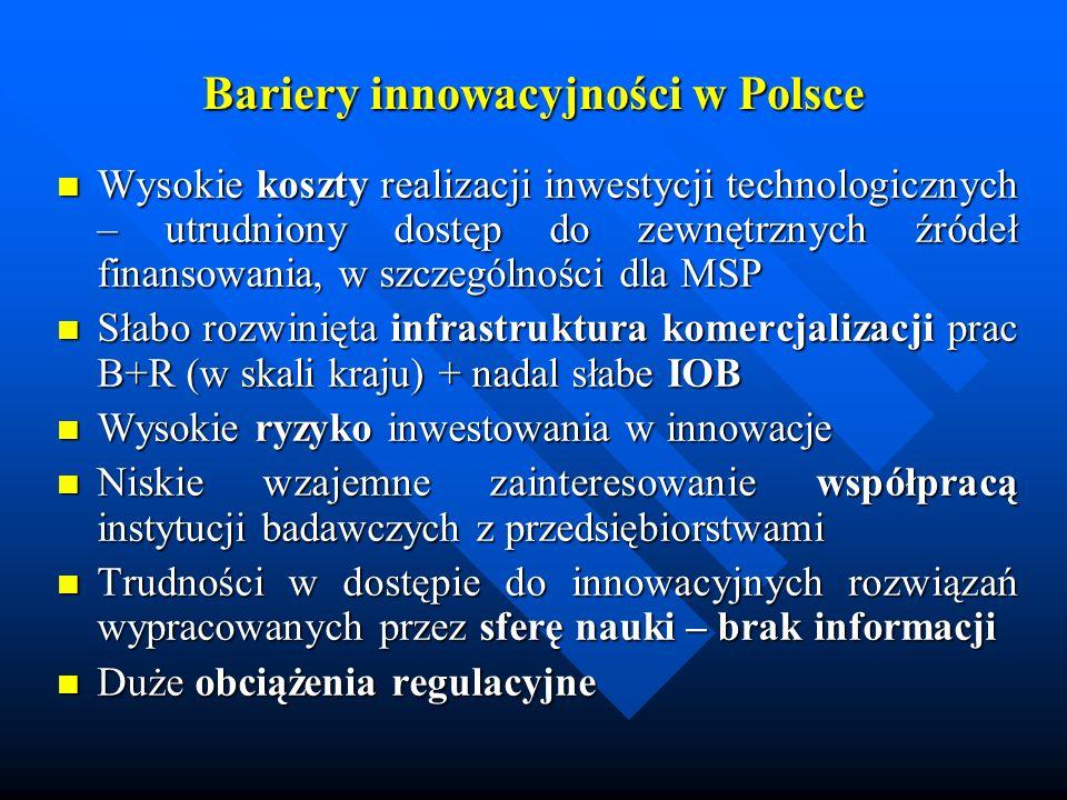 Bariery innowacyjności w Polsce