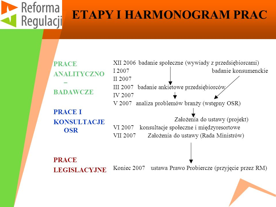 ETAPY I HARMONOGRAM PRAC