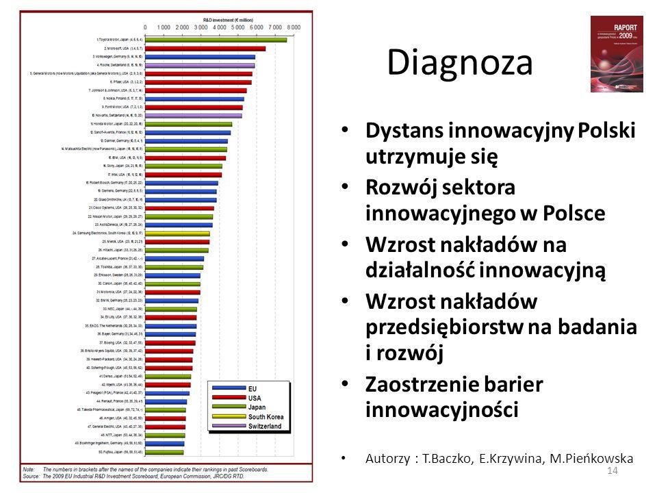 Diagnoza Dystans innowacyjny Polski utrzymuje się