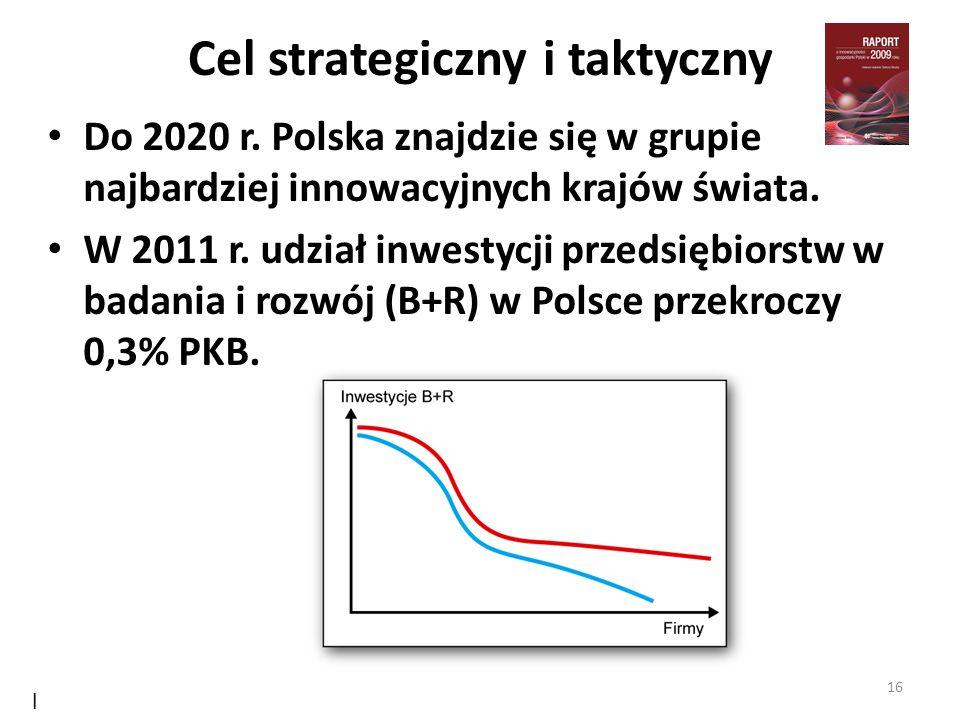 Cel strategiczny i taktyczny